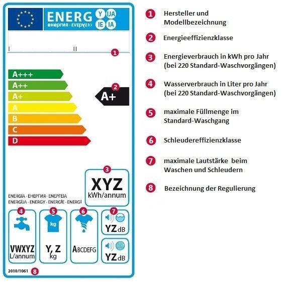 Das EU Energielabel soll Verbraucher über den Energieverbrauch der Waschmaschinen aufklären.