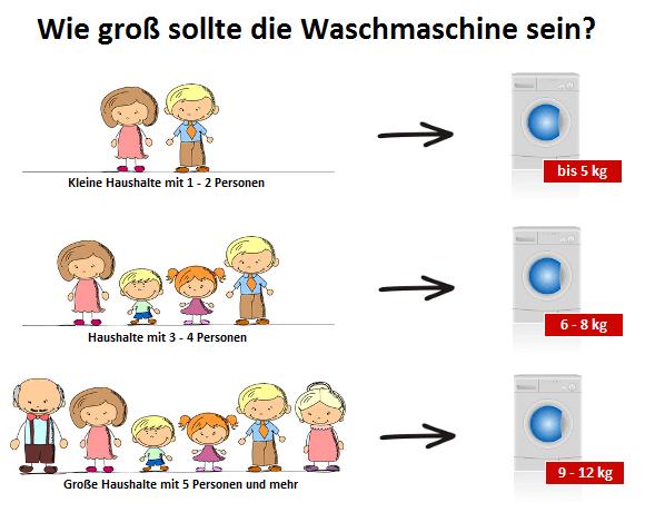 Infografik Fassungsvermögen einer Waschmaschine