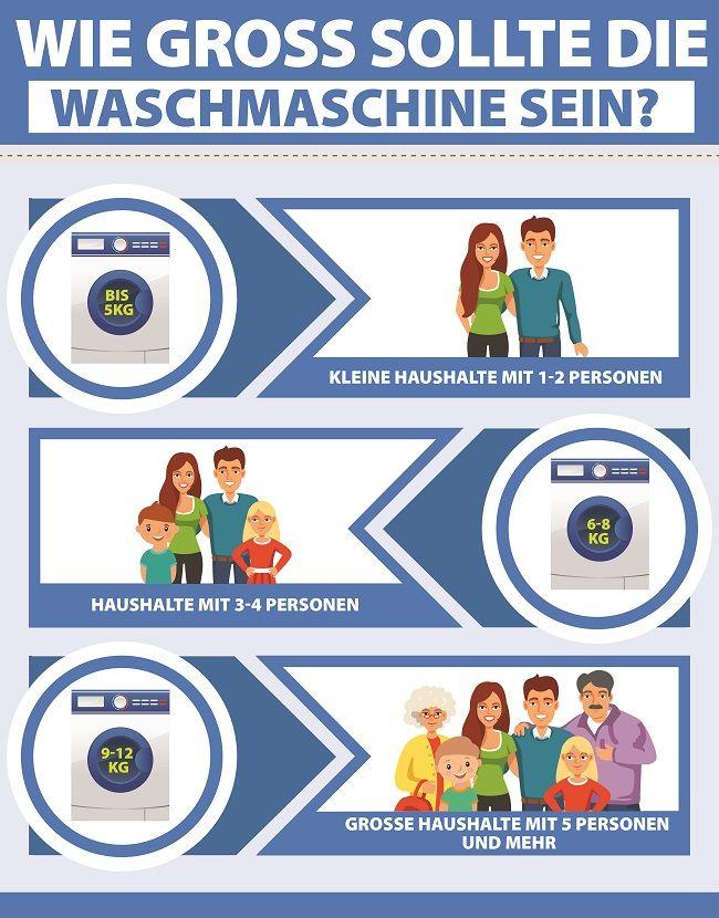 Infografik Waschmaschinen Fassungsvermögen